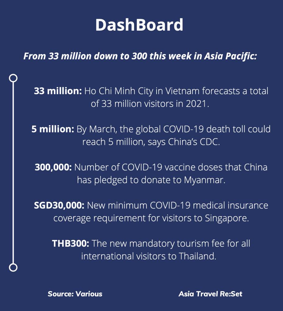 Asia Travel Re:Set Issue 24 DashBoard Statistics