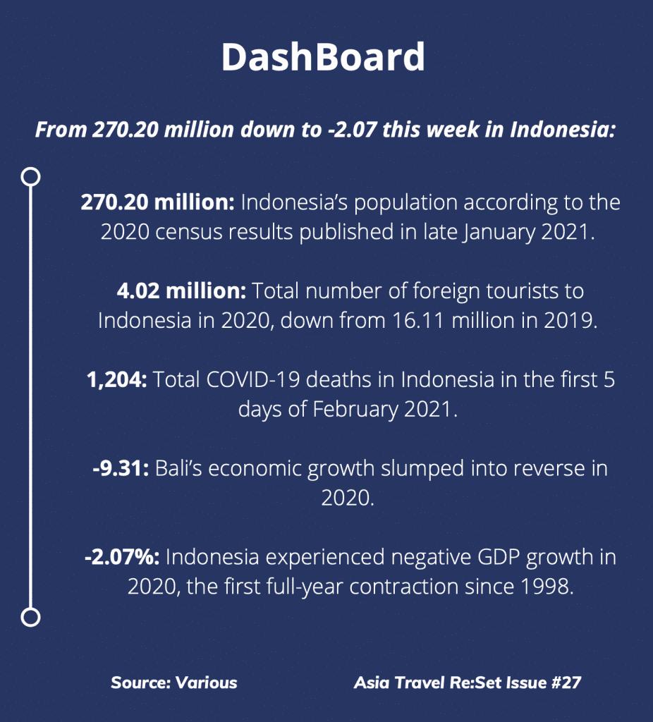 Asia Travel Re:Set Issue 27 DashBoard Statistics