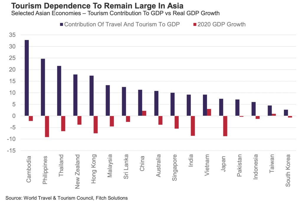 Graph Showing Asian Countries That Depend on Tourism